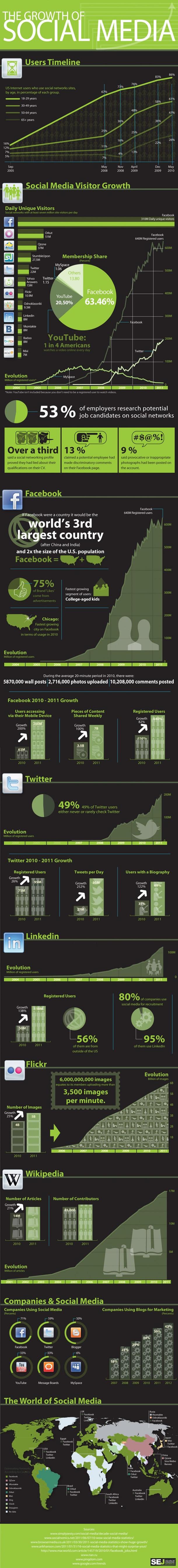 Crecimiento de las Redes Sociales